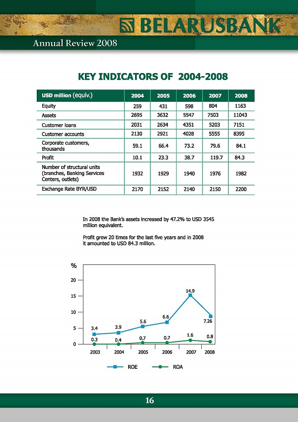 indicators of bank