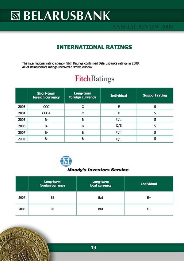 rating of Belarusbank