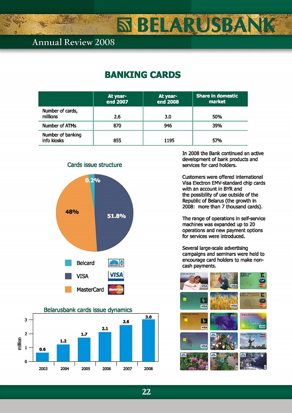 bank cards in Belarus