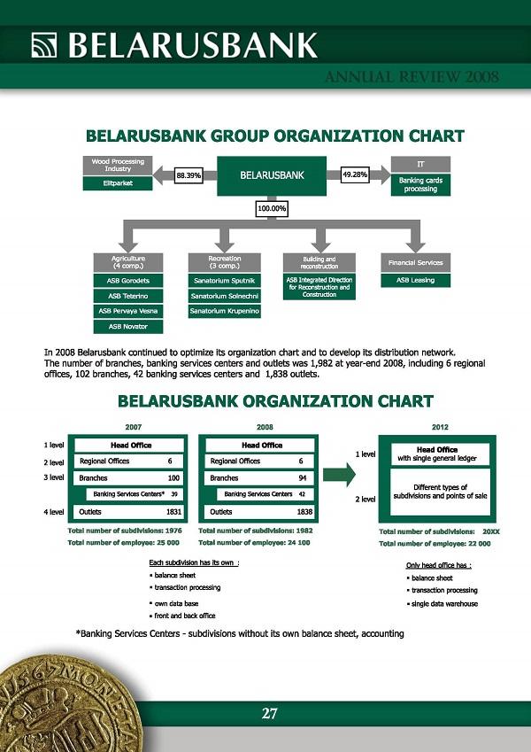 IT in Belarusbank