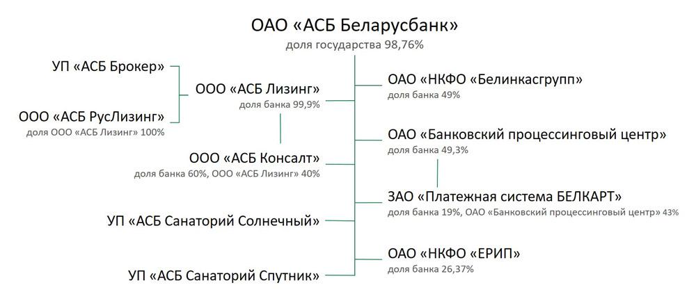 struktura-bankovskogo-holdinga