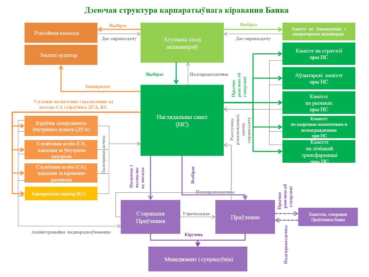 структура Беларусбанка