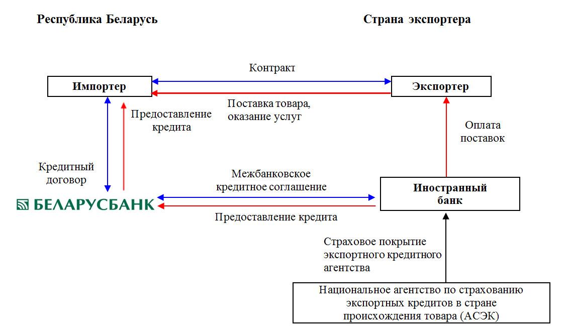 межбанковские соглашения