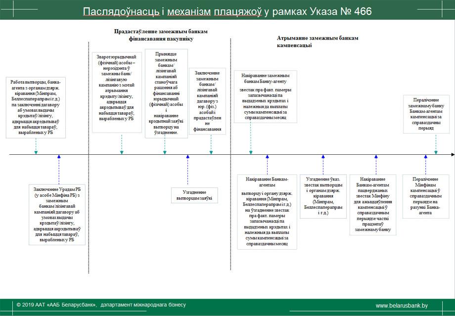 ukaz-466-2-bel